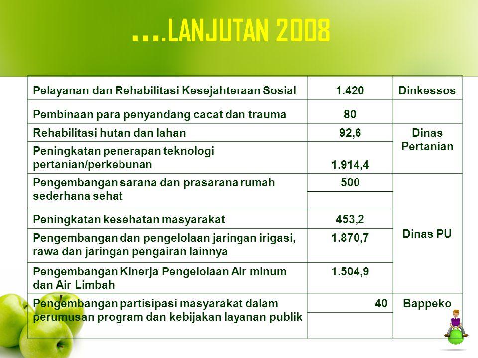 ….LANJUTAN 2008 Pelayanan dan Rehabilitasi Kesejahteraan Sosial 1.420