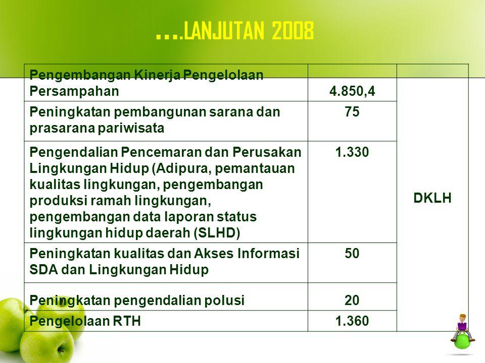 ….LANJUTAN 2008 Pengembangan Kinerja Pengelolaan Persampahan 4.850,4
