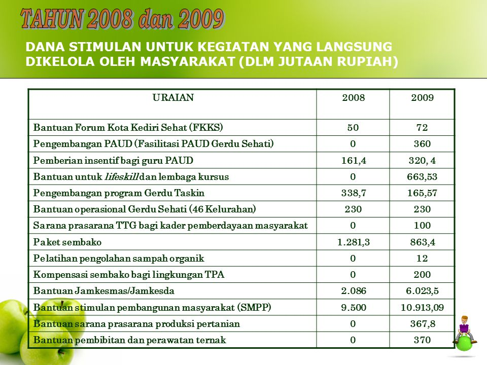 TAHUN 2008 dan 2009 DANA STIMULAN UNTUK KEGIATAN YANG LANGSUNG DIKELOLA OLEH MASYARAKAT (DLM JUTAAN RUPIAH)