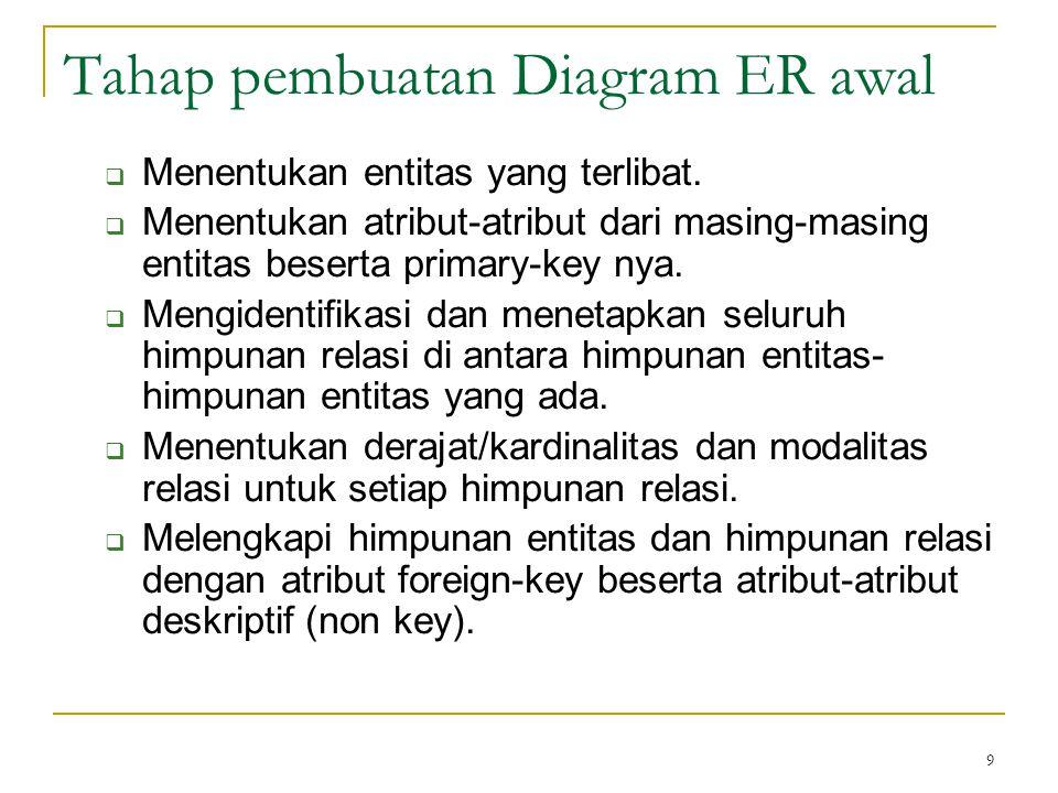 Tahap pembuatan Diagram ER awal