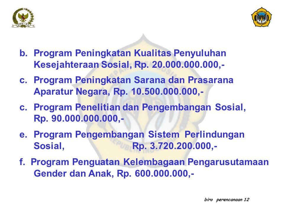 Program Penelitian dan Pengembangan Sosial, Rp. 90.000.000.000,-