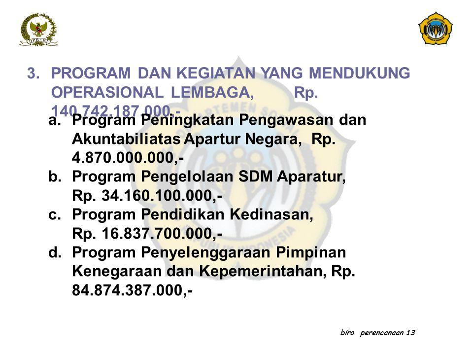 Program Pengelolaan SDM Aparatur, Rp. 34.160.100.000,-