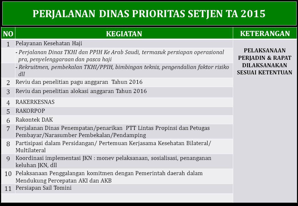 PERJALANAN DINAS PRIORITAS SETJEN TA 2015