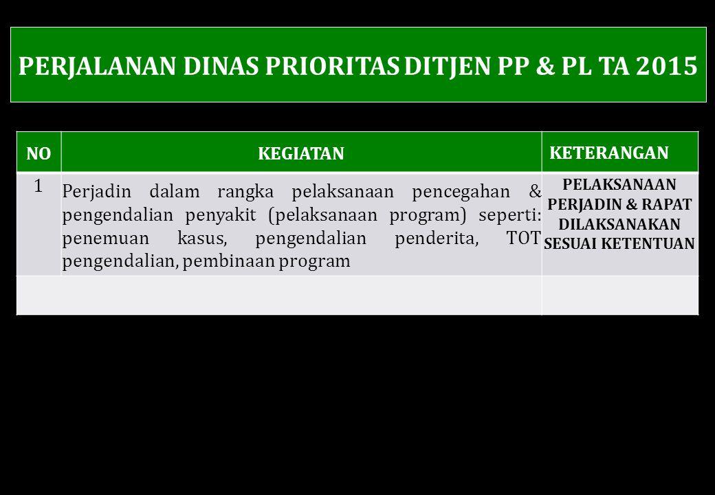 PERJALANAN DINAS PRIORITAS DITJEN PP & PL TA 2015