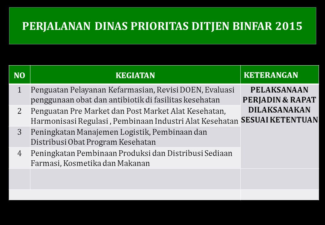 PERJALANAN DINAS PRIORITAS DITJEN BINFAR 2015
