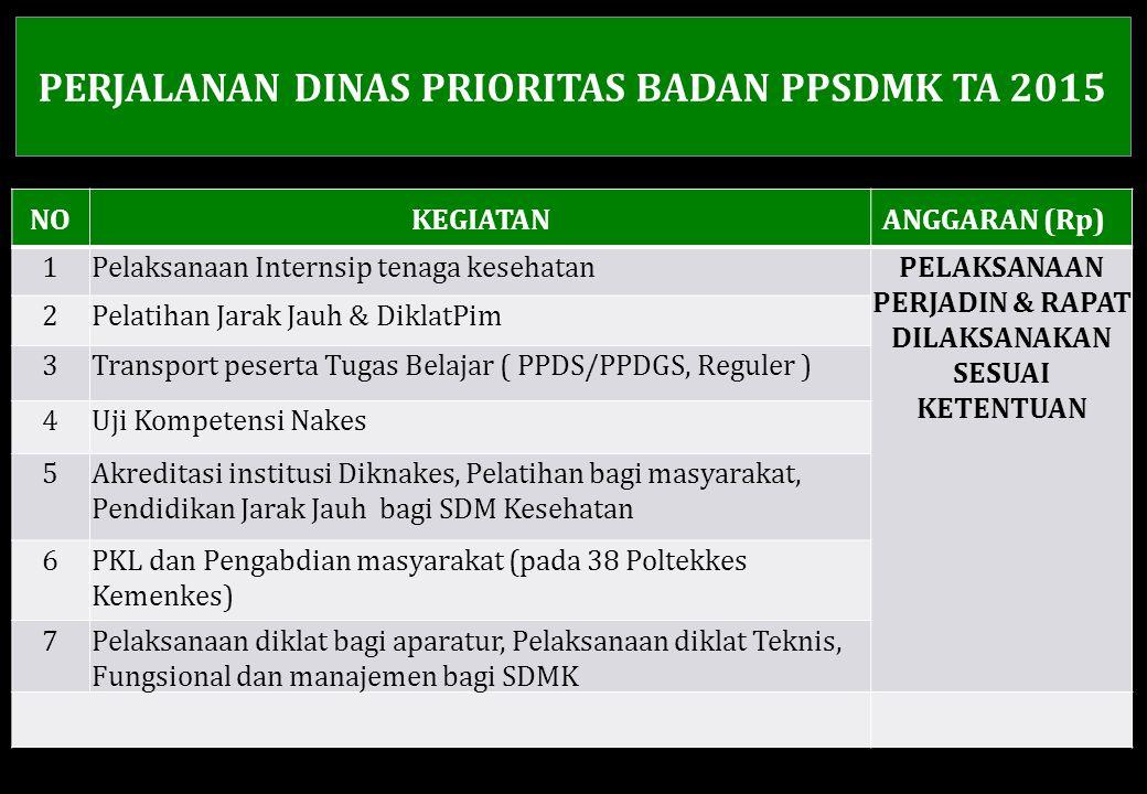 PERJALANAN DINAS PRIORITAS BADAN PPSDMK TA 2015