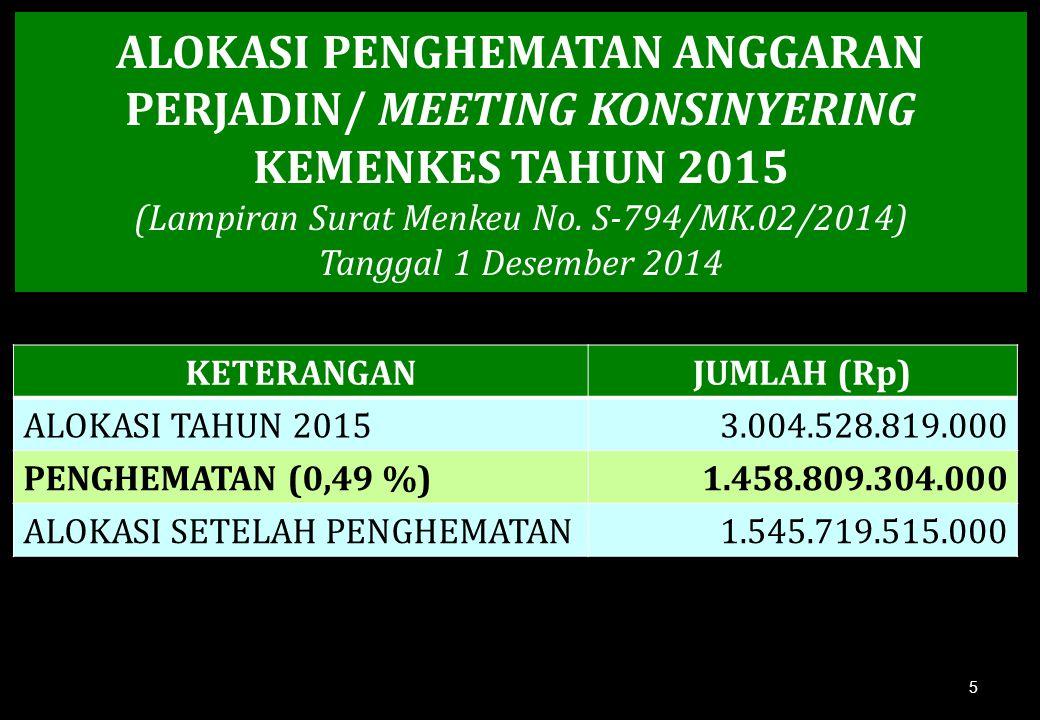 ALOKASI PENGHEMATAN ANGGARAN PERJADIN/ MEETING KONSINYERING KEMENKES TAHUN 2015 (Lampiran Surat Menkeu No. S-794/MK.02/2014) Tanggal 1 Desember 2014