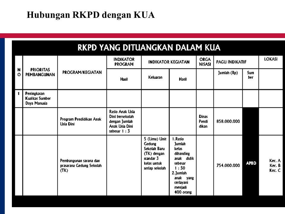 Hubungan RKPD dengan KUA