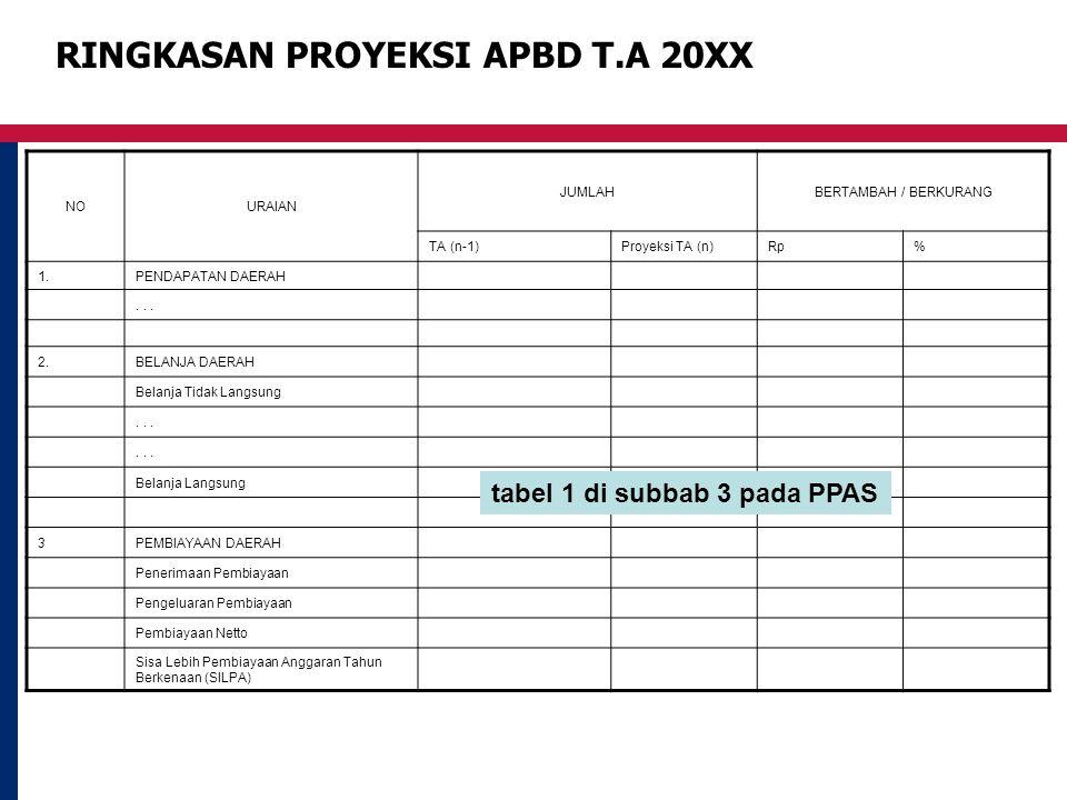 RINGKASAN PROYEKSI APBD T.A 20XX