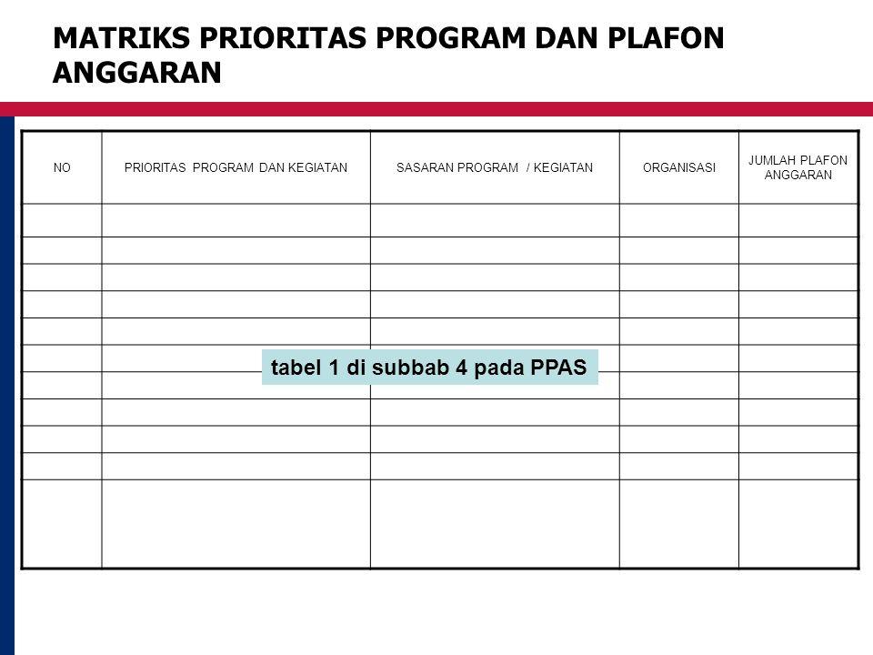 MATRIKS PRIORITAS PROGRAM DAN PLAFON ANGGARAN