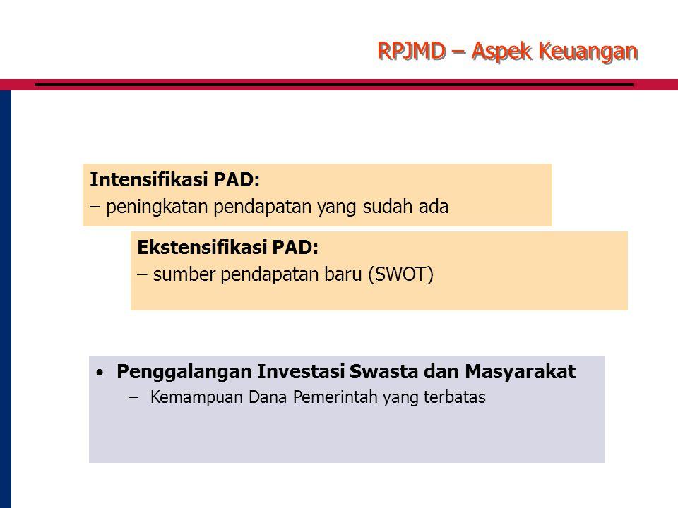RPJMD – Aspek Keuangan Intensifikasi PAD: