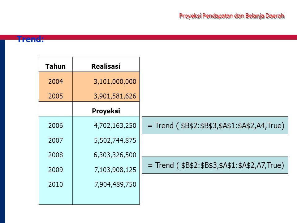 Proyeksi Pendapatan dan Belanja Daerah