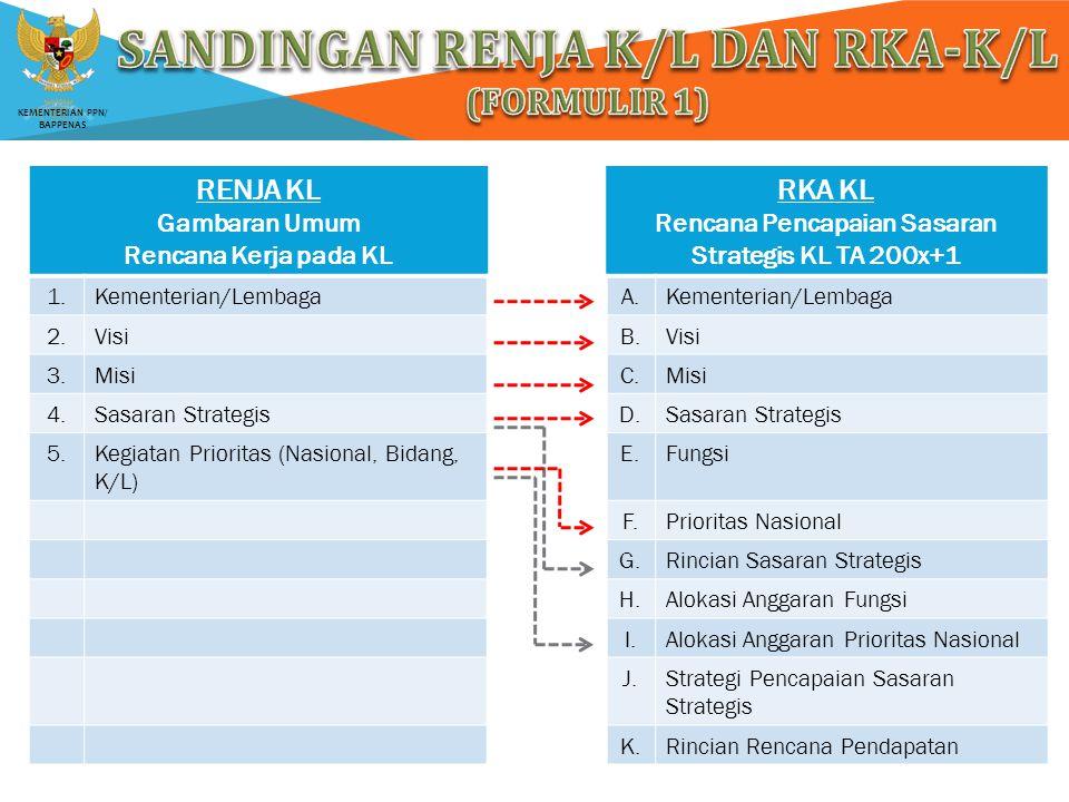 SANDINGAN RENJA K/L DAN RKA-K/L (Formulir 1)