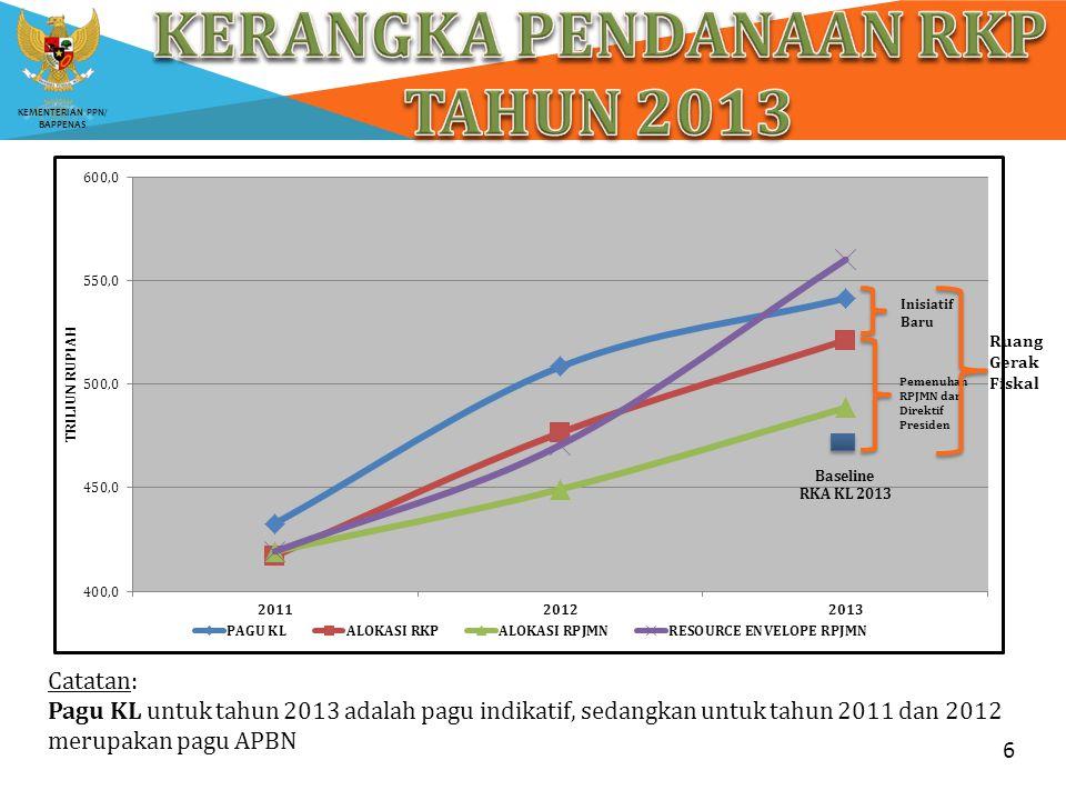 KERANGKA PENDANAAN RKP TAHUN 2013