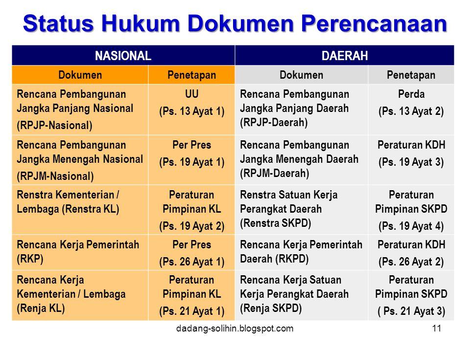 Status Hukum Dokumen Perencanaan Peraturan Pimpinan SKPD