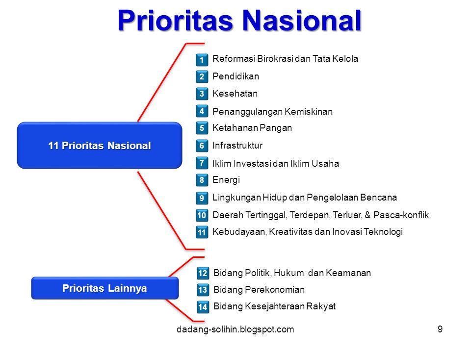 Prioritas Nasional 11 Prioritas Nasional Prioritas Lainnya