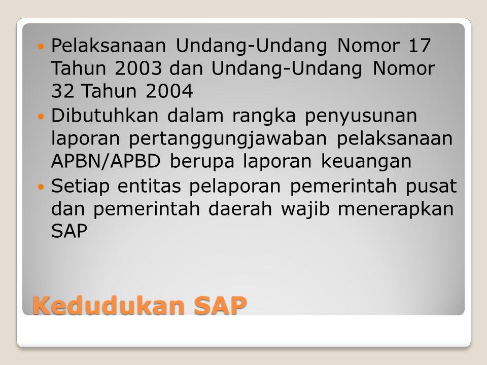 Pelaksanaan Undang-Undang Nomor 17 Tahun 2003 dan Undang-Undang Nomor 32 Tahun 2004