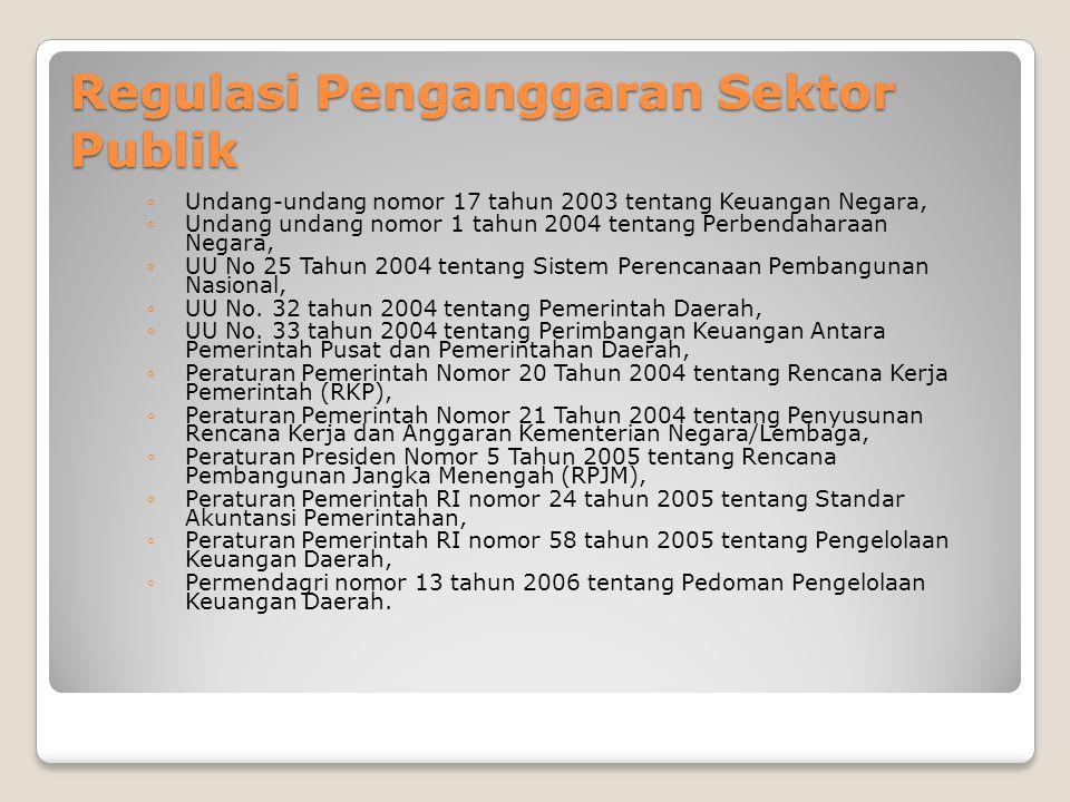 Regulasi Penganggaran Sektor Publik