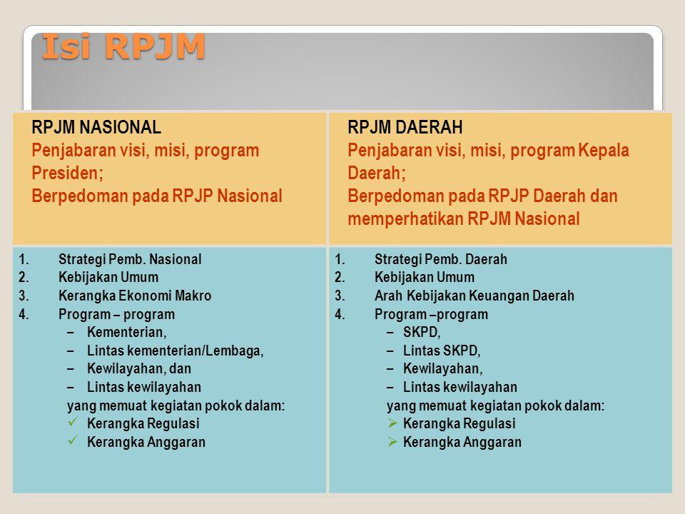 Isi RPJM RPJM NASIONAL Penjabaran visi, misi, program Presiden;