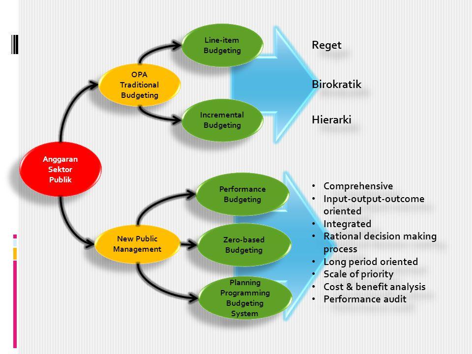 Reget Birokratik Hierarki Comprehensive Input-output-outcome oriented