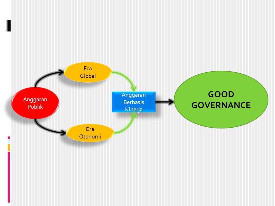 GOOD GOVERNANCE Era Global Anggaran Publik Anggaran Berbasis Kinerja