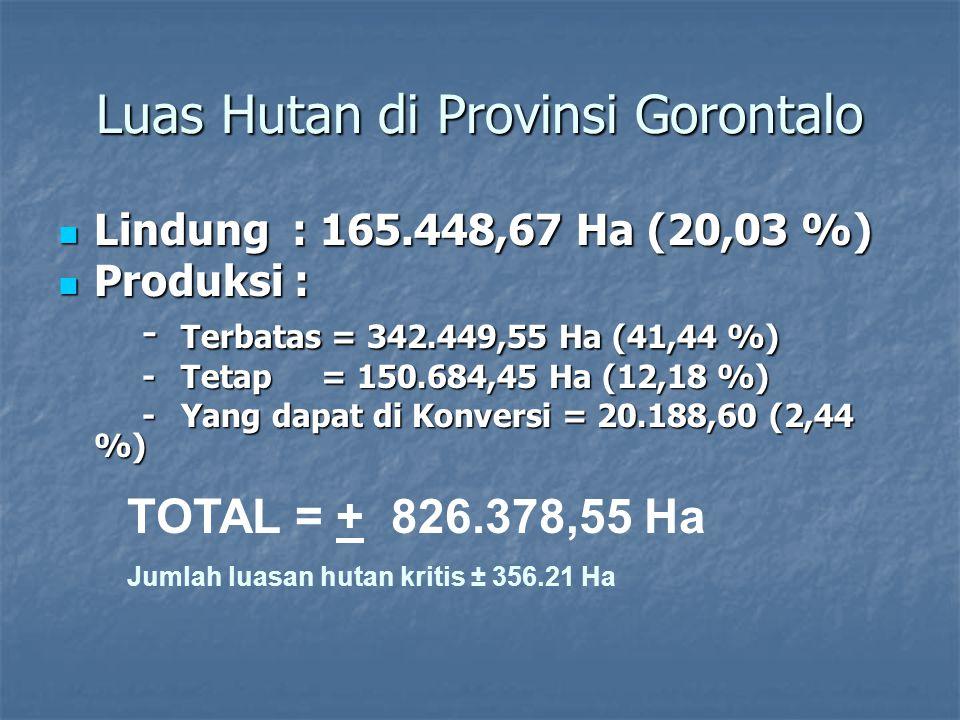 Luas Hutan di Provinsi Gorontalo