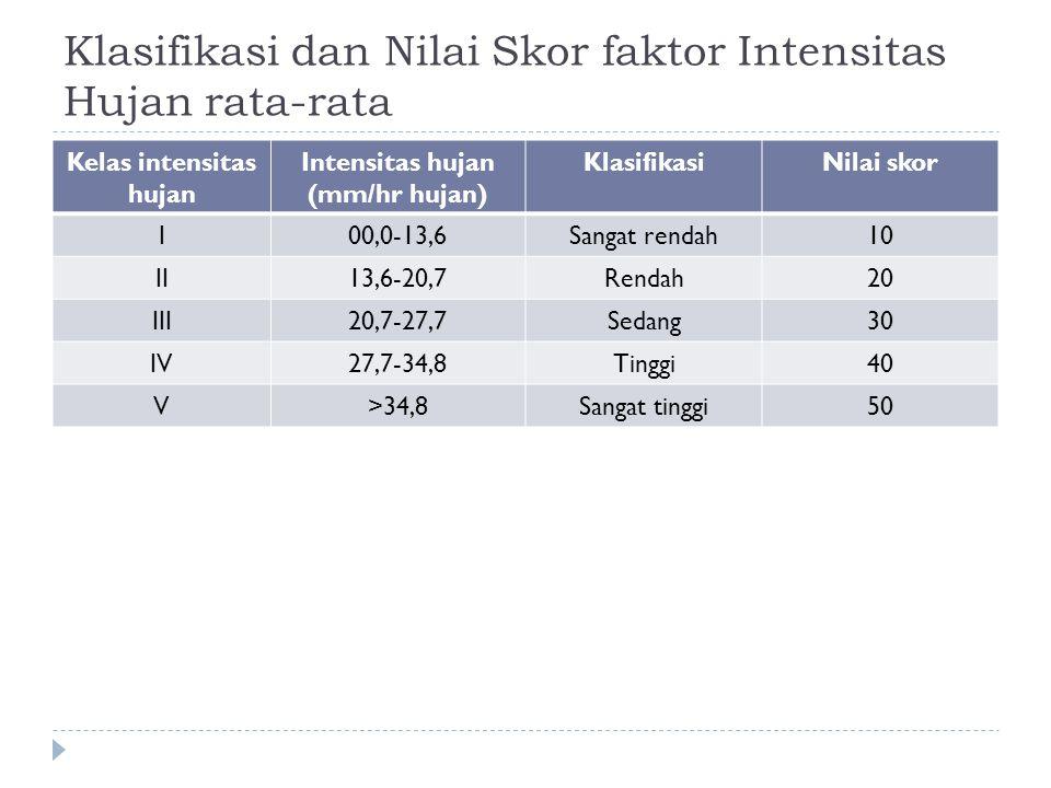 Klasifikasi dan Nilai Skor faktor Intensitas Hujan rata-rata