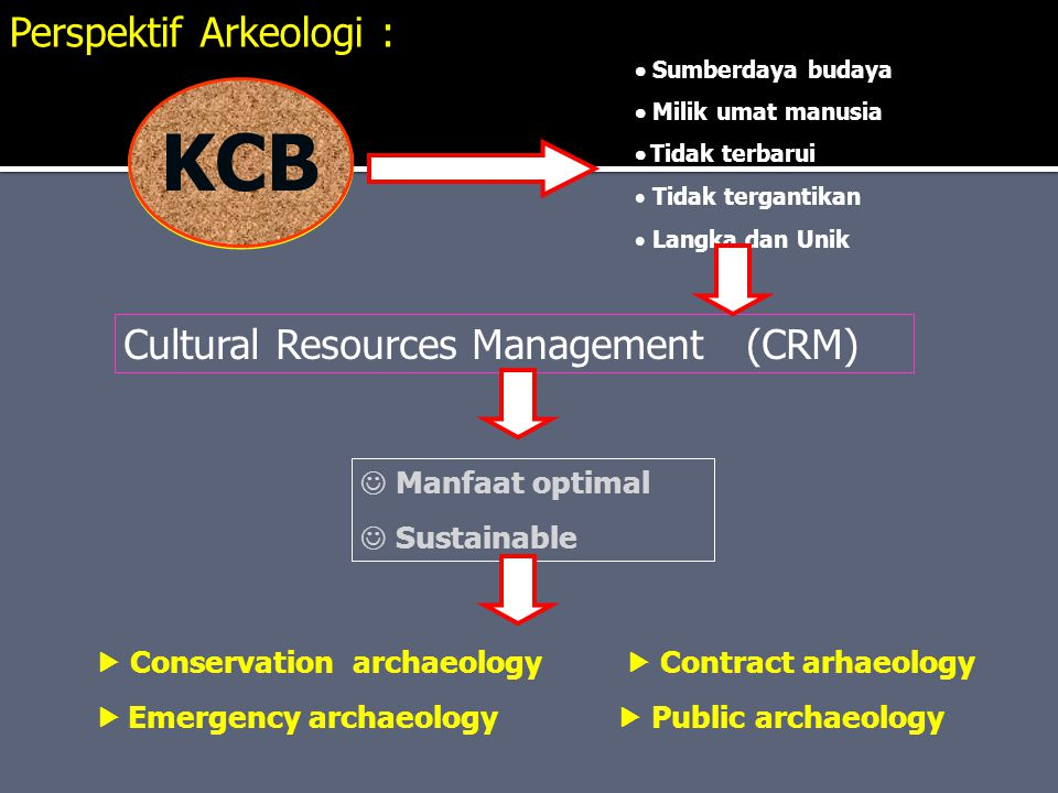 KCB Perspektif Arkeologi : Cultural Resources Management (CRM)