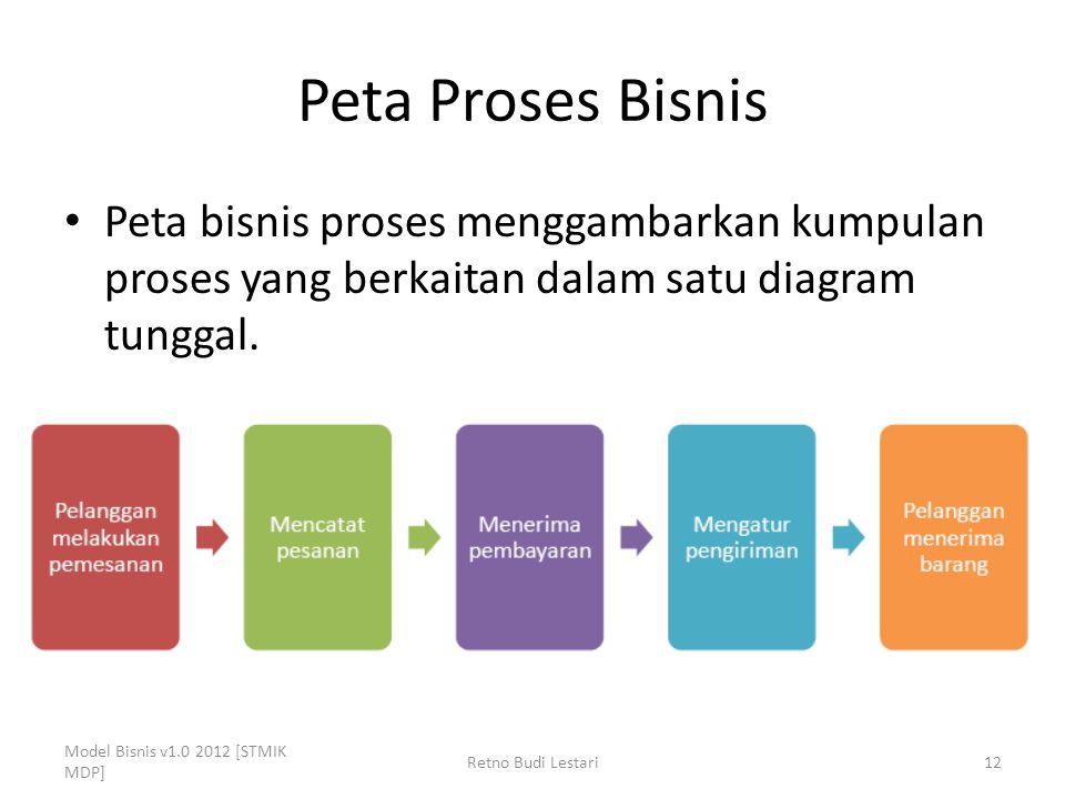 Peta Proses Bisnis Peta bisnis proses menggambarkan kumpulan proses yang berkaitan dalam satu diagram tunggal.
