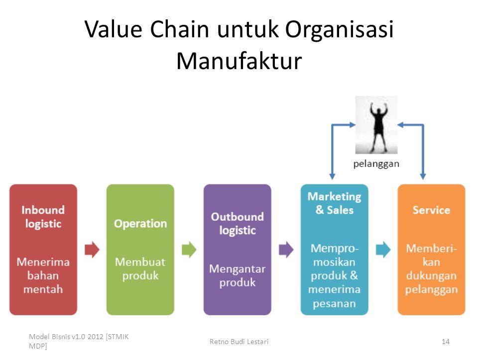 Value Chain untuk Organisasi Manufaktur