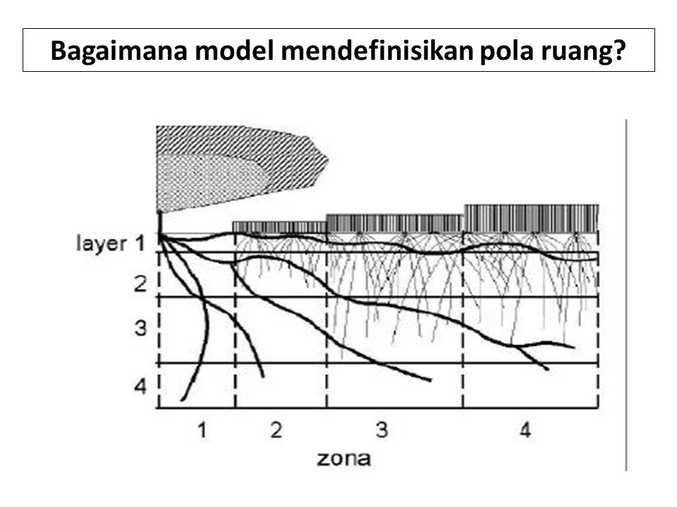 Bagaimana model mendefinisikan pola ruang