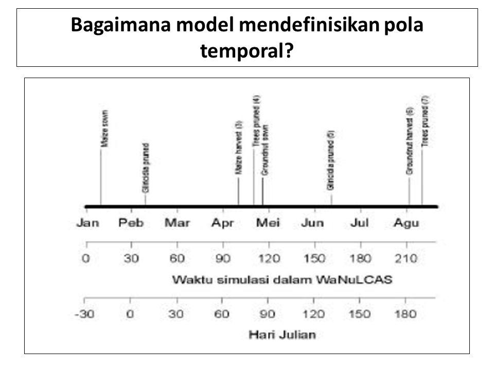 Bagaimana model mendefinisikan pola temporal