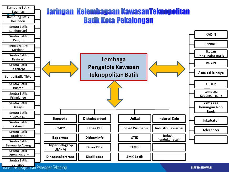 Jaringan Kelembagaan KawasanTeknopolitan Batik Kota Pekalongan