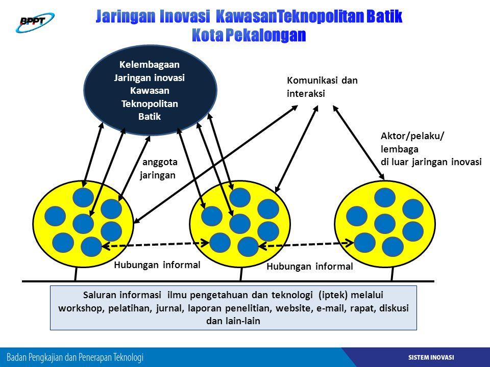 Jaringan Inovasi KawasanTeknopolitan Batik Kota Pekalongan