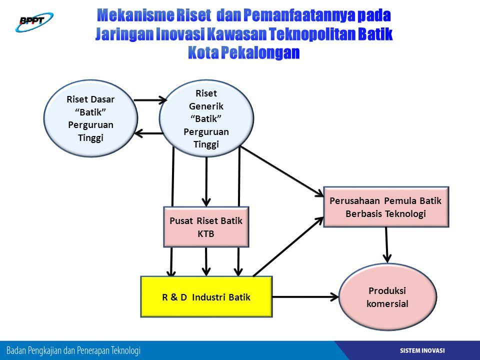 Mekanisme Riset dan Pemanfaatannya pada Jaringan Inovasi Kawasan Teknopolitan Batik Kota Pekalongan