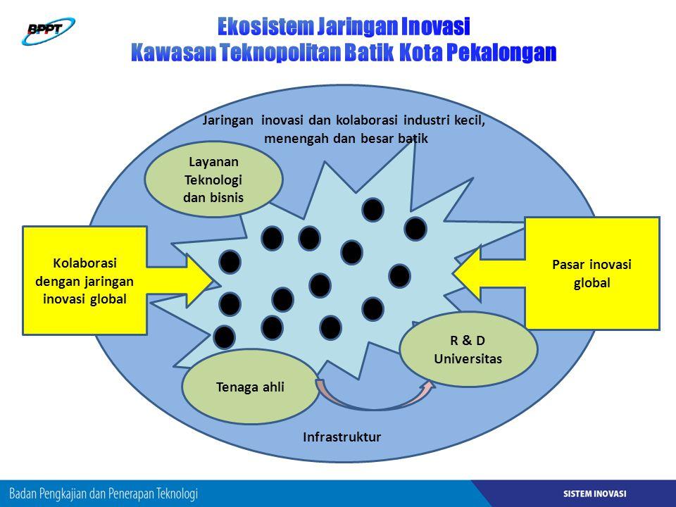 Ekosistem Jaringan Inovasi Kawasan Teknopolitan Batik Kota Pekalongan