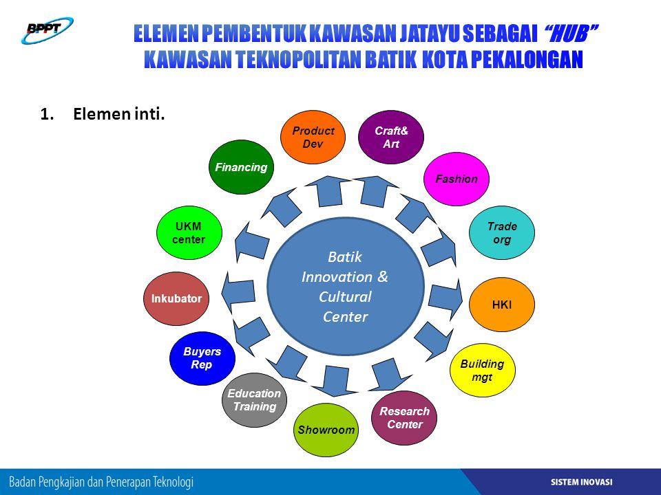 Batik Innovation & Cultural