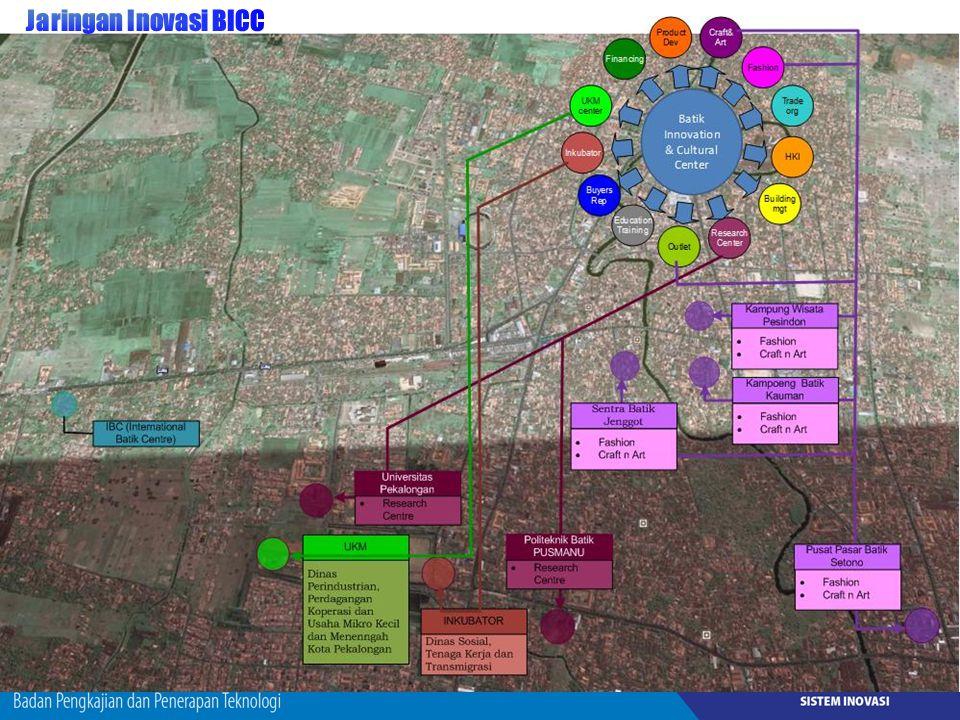 Jaringan Inovasi BICC