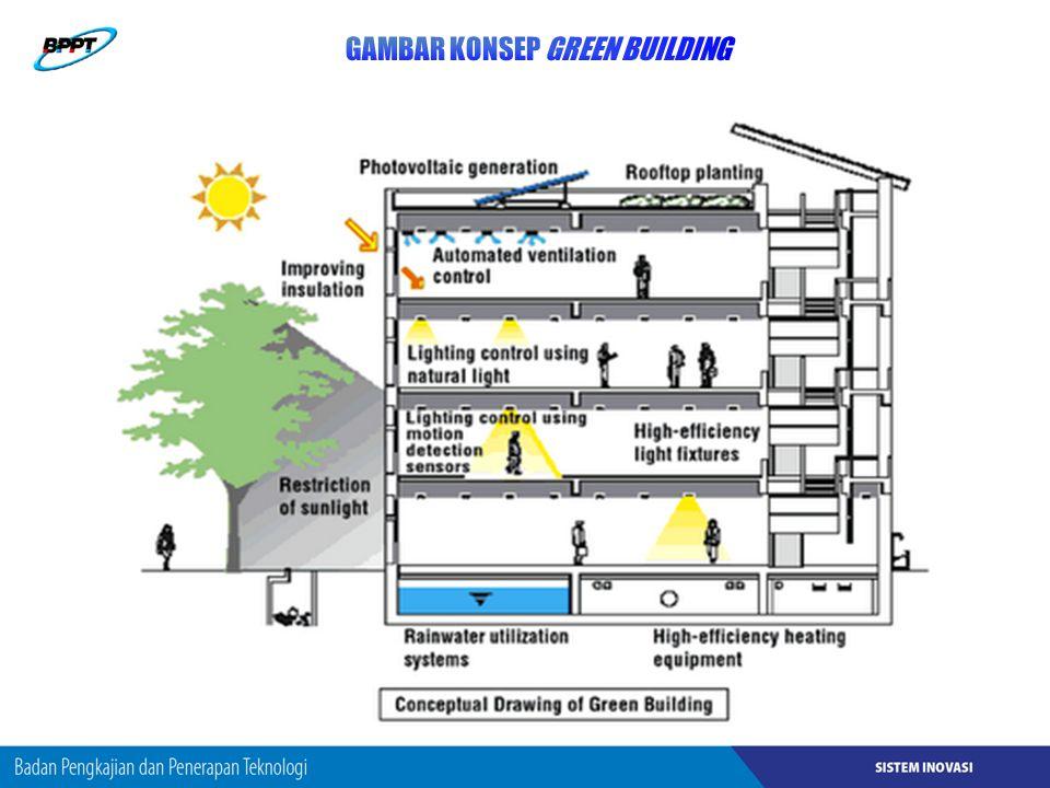 GAMBAR KONSEP GREEN BUILDING