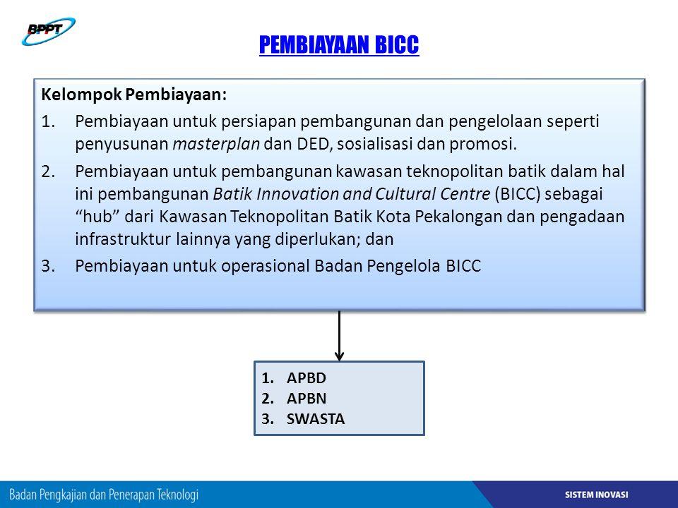 PEMBIAYAAN BICC Kelompok Pembiayaan: