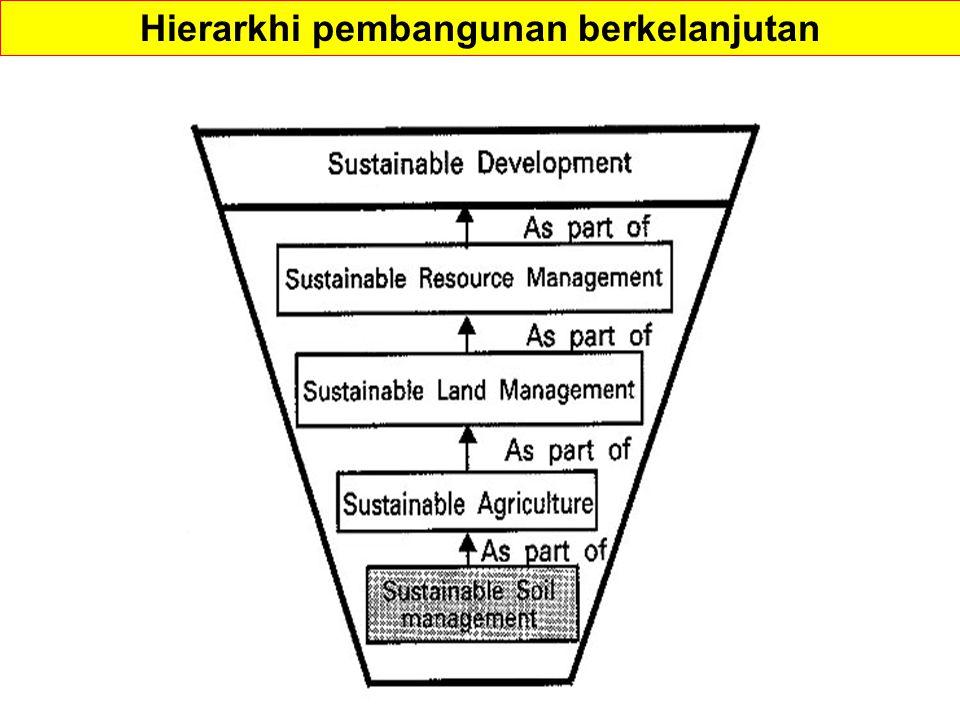 Hierarkhi pembangunan berkelanjutan