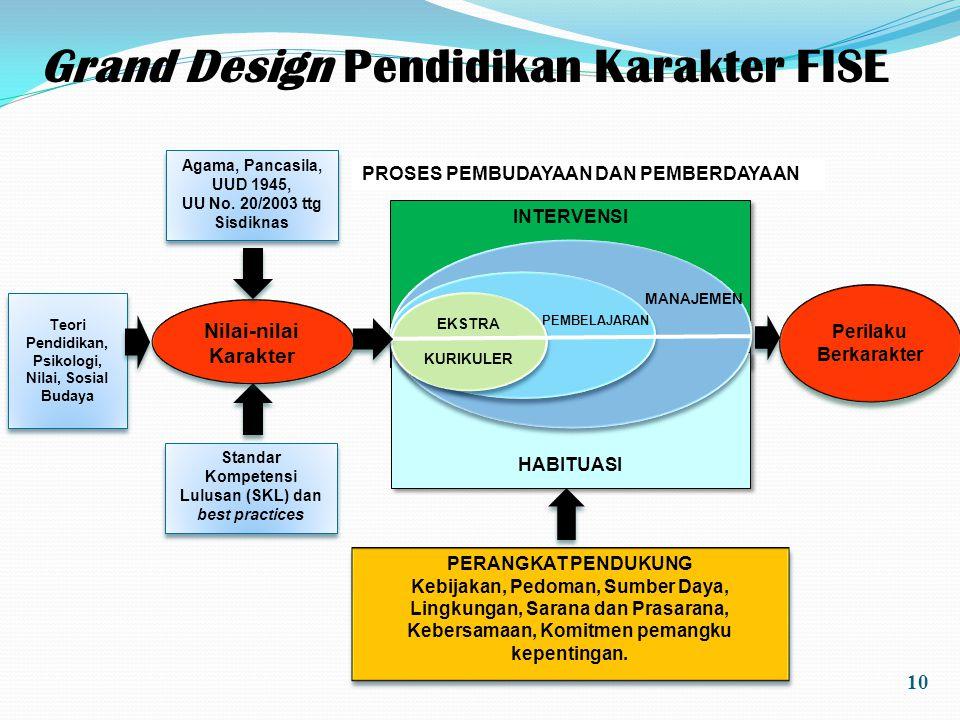 Grand Design Pendidikan Karakter FISE