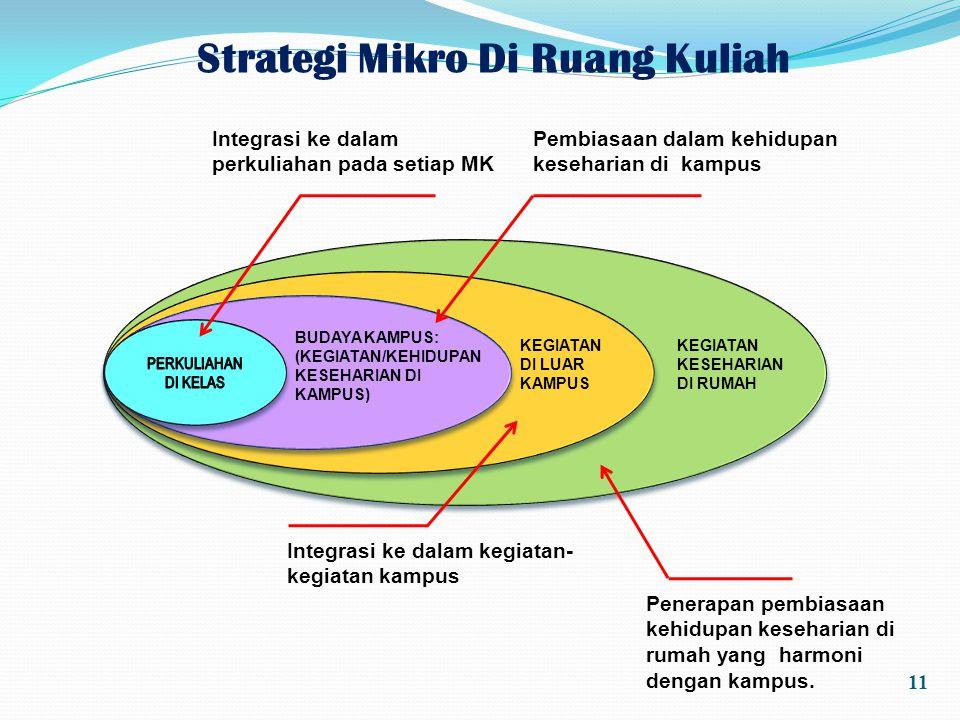 Strategi Mikro Di Ruang Kuliah