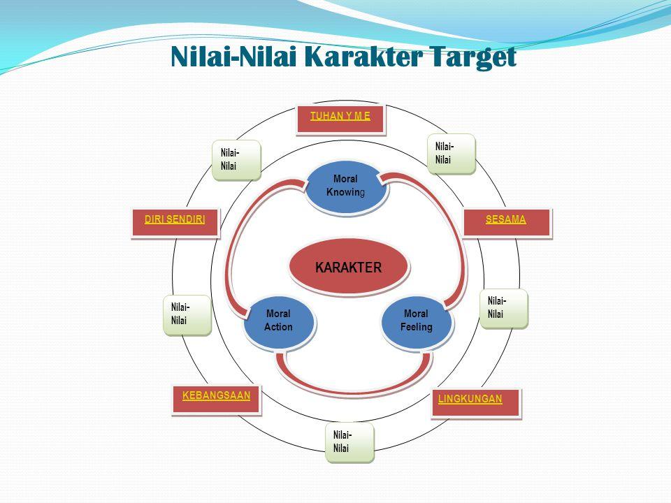 Nilai-Nilai Karakter Target