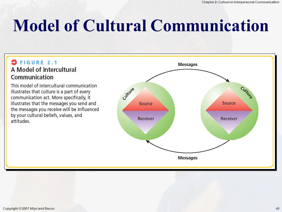 Model of Cultural Communication
