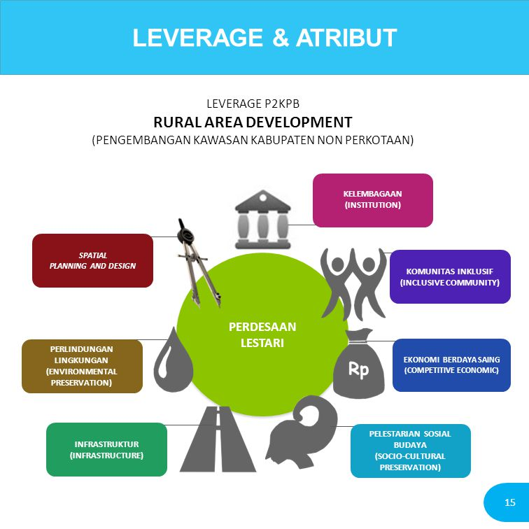 LEVERAGE & ATRIBUT RURAL AREA DEVELOPMENT LEVERAGE P2KPB
