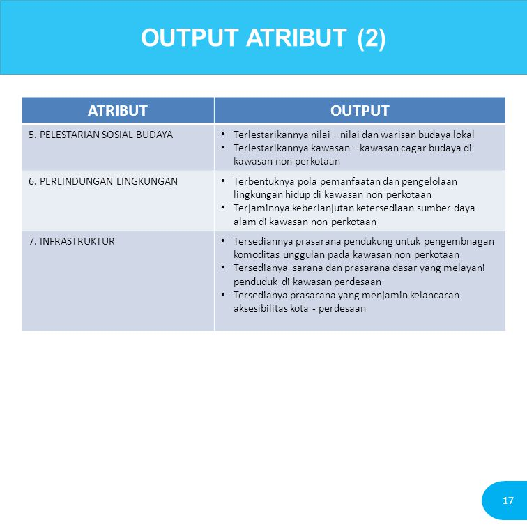 OUTPUT ATRIBUT (2) ATRIBUT OUTPUT 5. PELESTARIAN SOSIAL BUDAYA