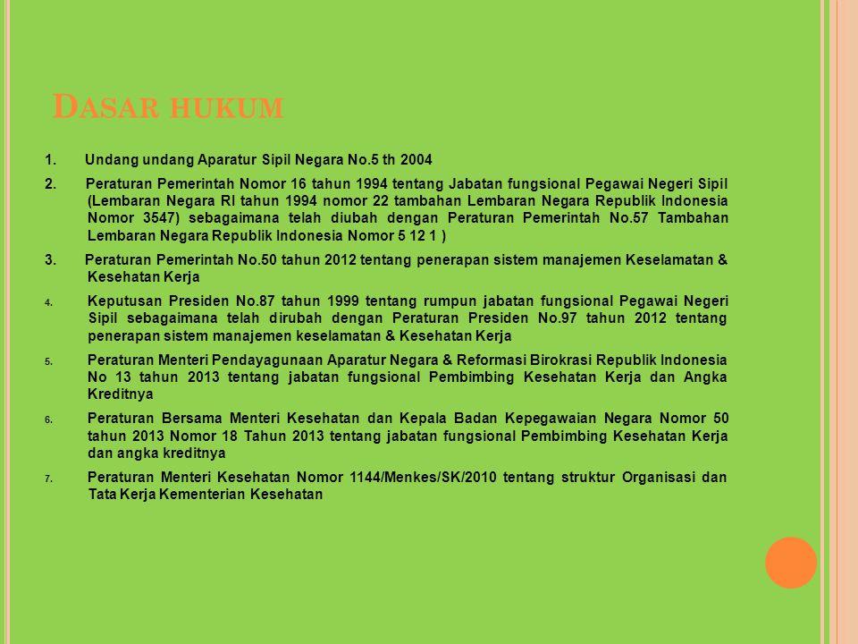Dasar hukum 1. Undang undang Aparatur Sipil Negara No.5 th 2004