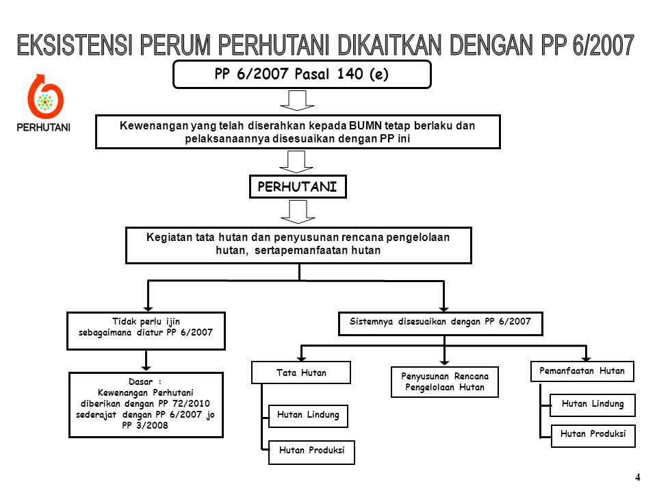 EKSISTENSI PERUM PERHUTANI DIKAITKAN DENGAN PP 6/2007