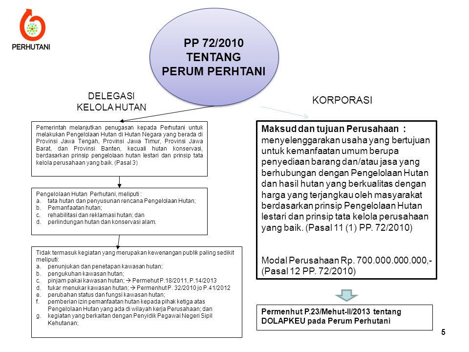 PP 72/2010 TENTANG PERUM PERHTANI